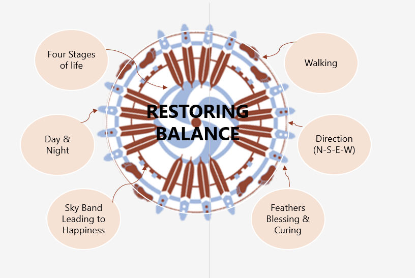 Restoring Balance Overview
