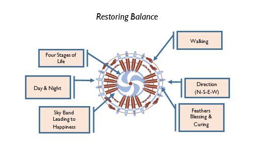 Restoring Balance Symbol